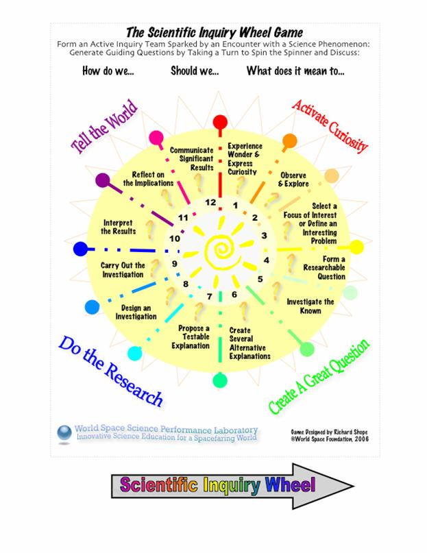 The Ed3u Science Model Teaching Science For Conceptual Change